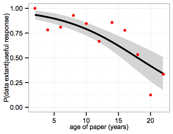 The Availability of Research Data Declines Rapidly with Article Age